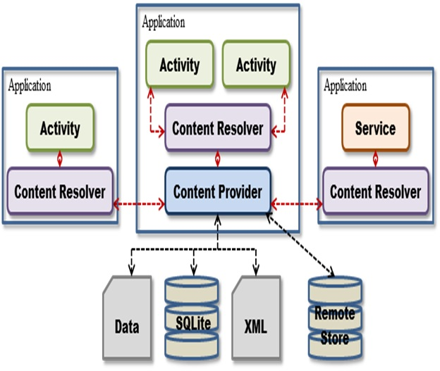 fichier sdk applications android model